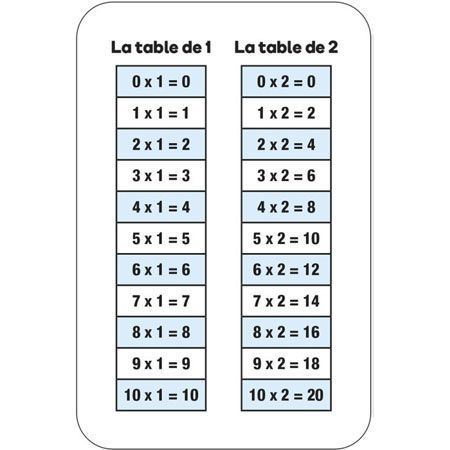 Multiplications flash - Les incollables