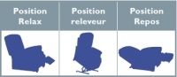 Fauteuil Releveur Relaxation & Repos 3 positions