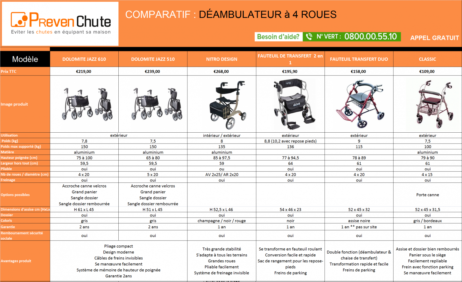 tableau comparatif d ambulateur 4 roues. Black Bedroom Furniture Sets. Home Design Ideas