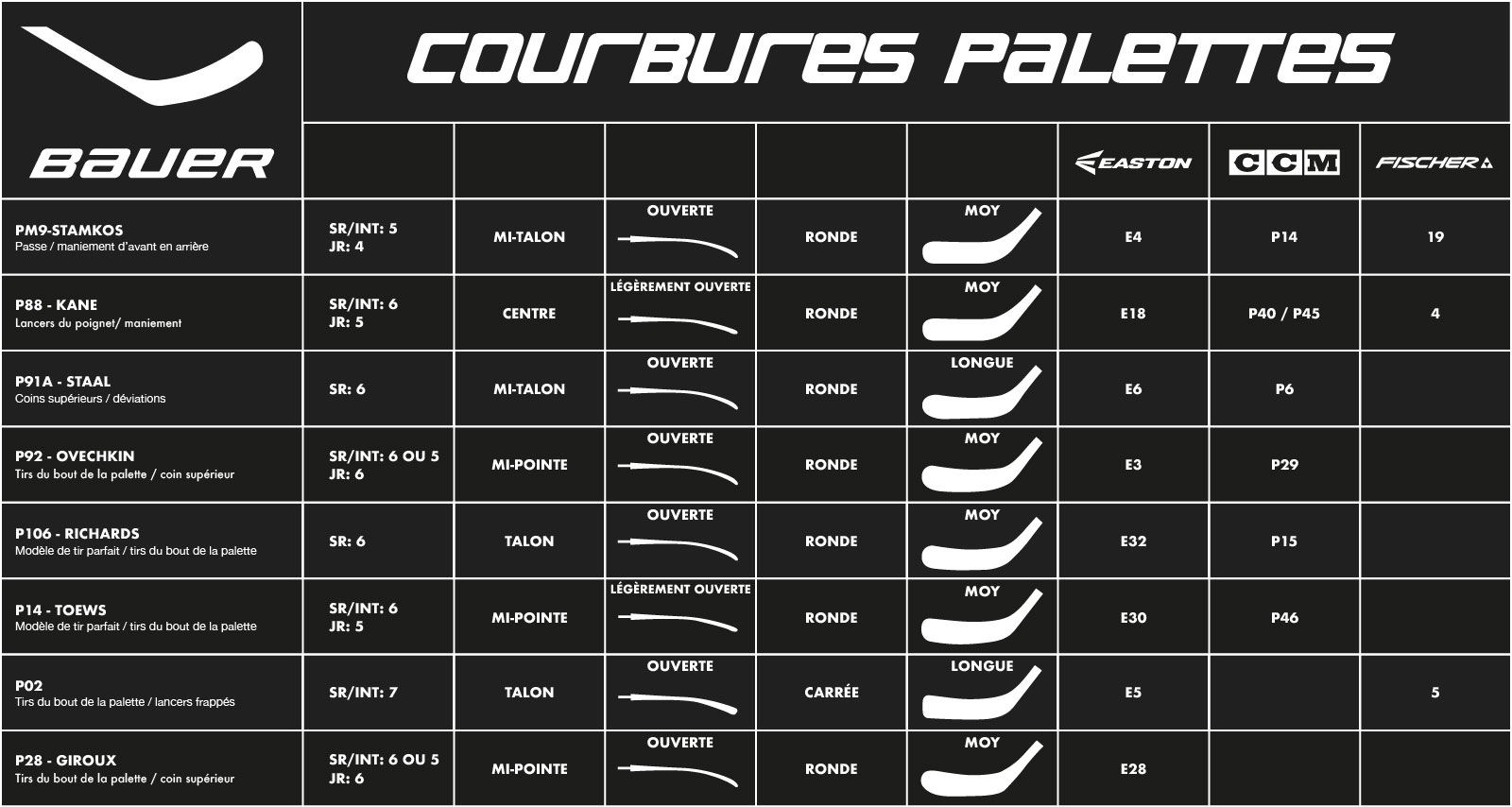Courbures palettes Bauer Hockey Pro Patinage